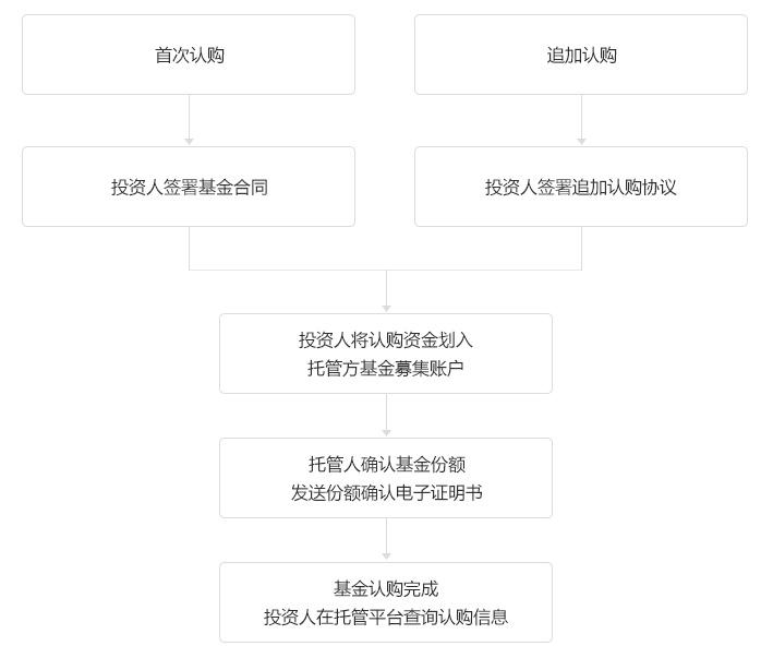 认购流程.jpg